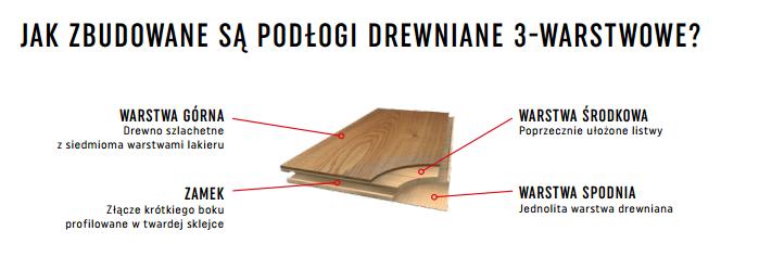Jak zbudowane są deski?