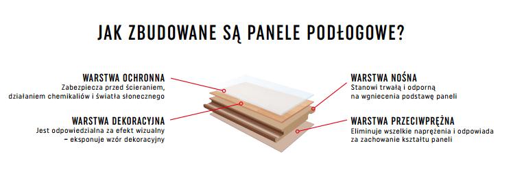 Jak zbudowane są panele?